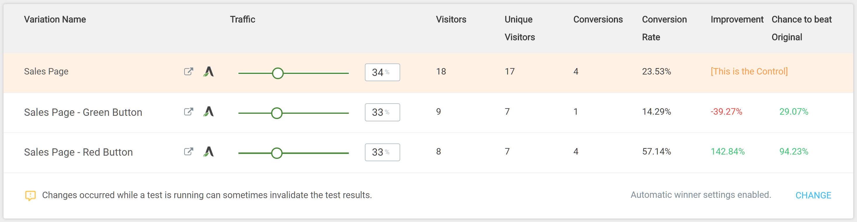Resultados de prueba divididos
