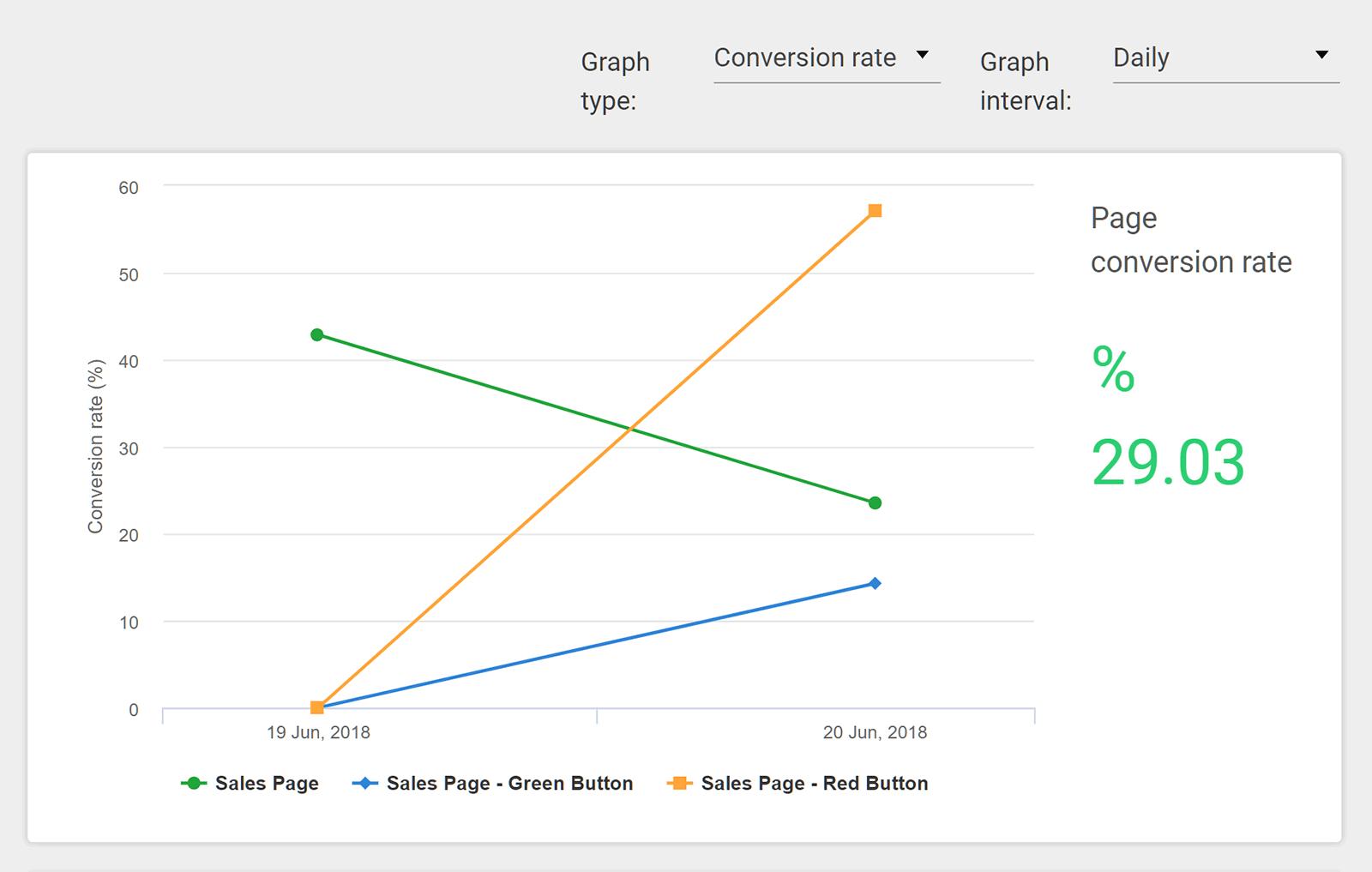 Gráfico de resultados de prueba dividida