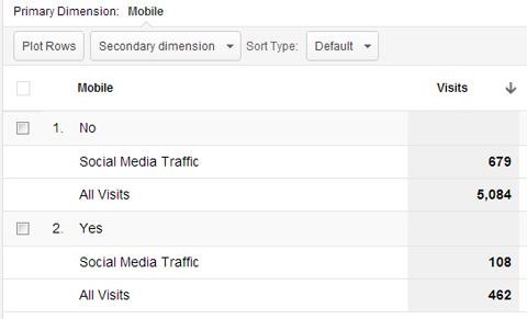 mobilný prenos sociálnych médií