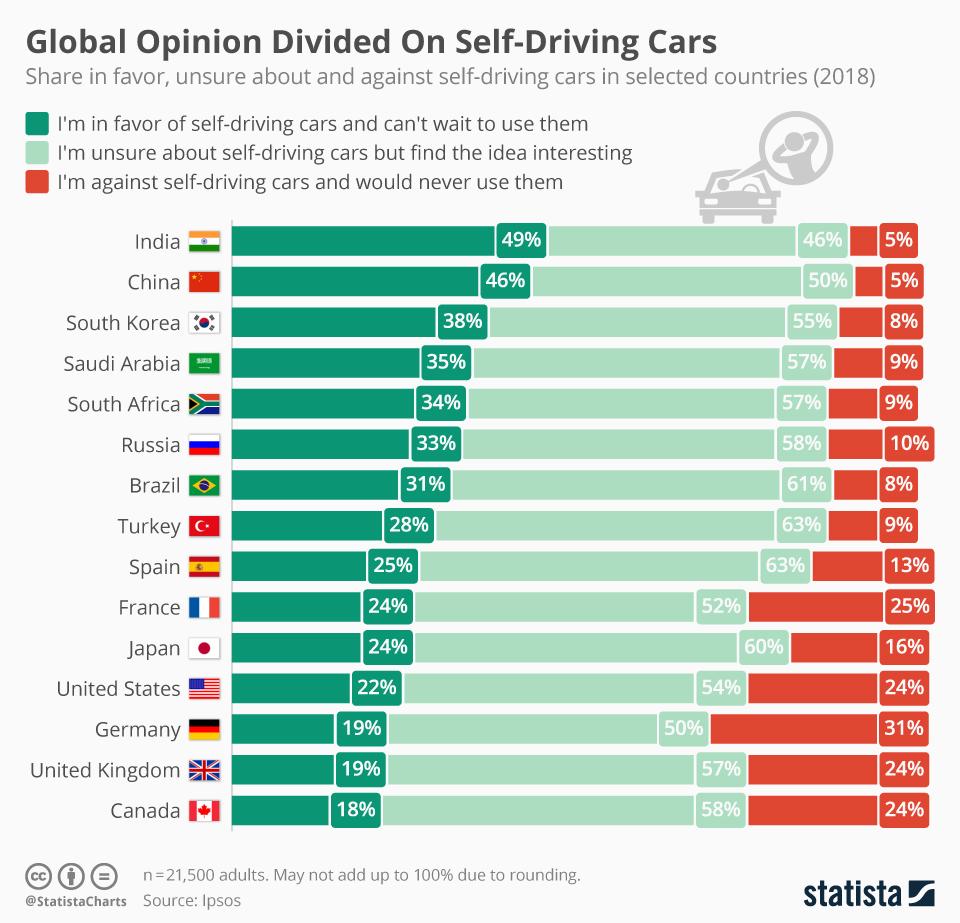 Infografía: Opinión global dividida sobre automóviles sin conductor    Statista