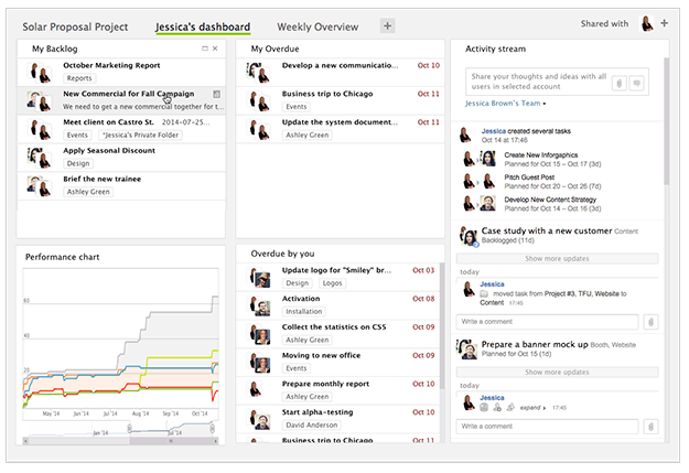 Batir_sus_competitores_con_las_grandes_colaboración_herramientas _ – _Características de Wrike