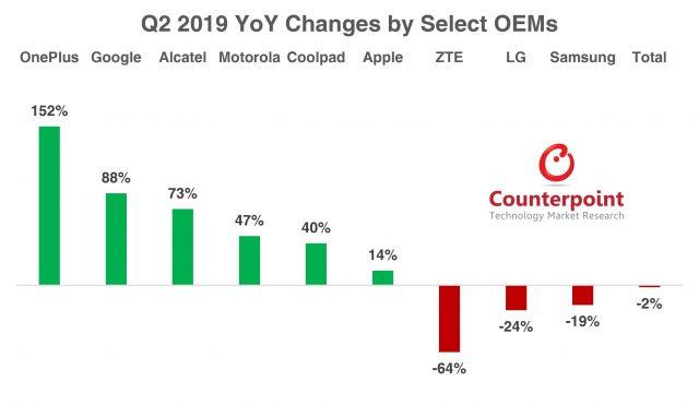 Informe: Las ventas de Google Phone aumentan dramáticamente gracias a Pixel 3a 2