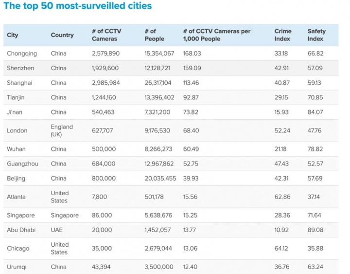 China: una cámara de vigilancia para dos de 2022