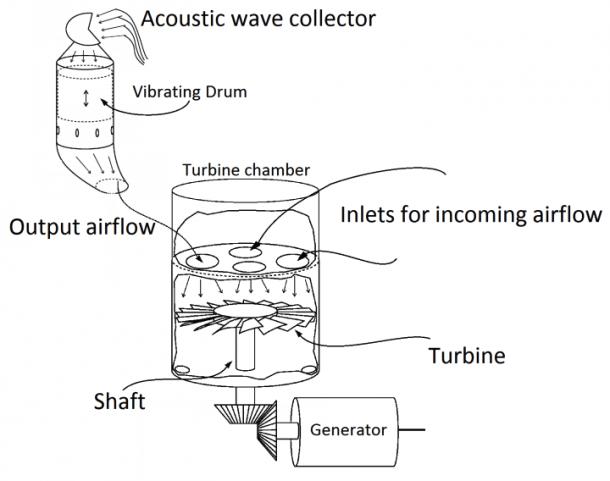 Boeing convertirá energía sonora en electricidad 3