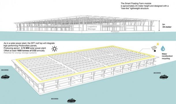 La granja solar flotante es capaz de producir 8 toneladas de vegetales por año 6