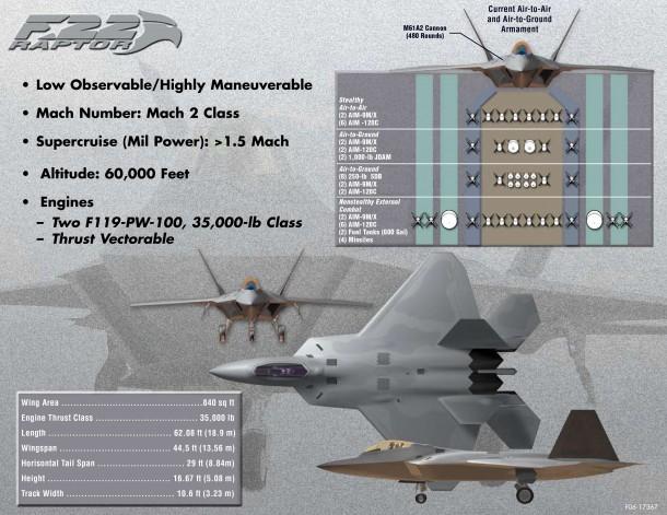 Bestes Kampfflugzeug Der Welt 2021