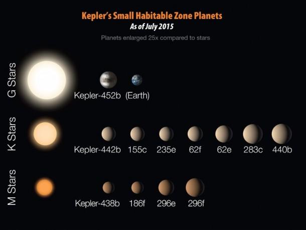 Kepler ha descubierto la próxima tierra 7