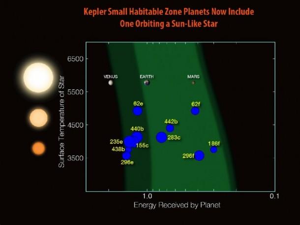 Kepler ha descubierto la próxima tierra 5