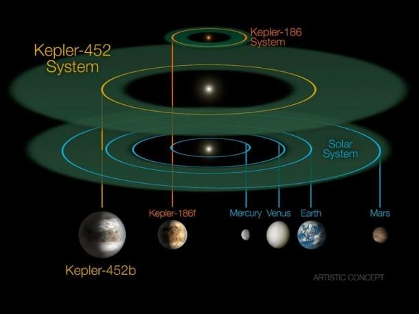 Kepler ha descubierto la próxima tierra 4