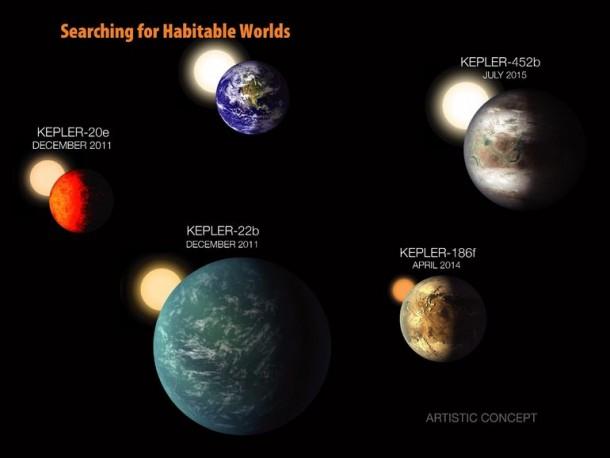 Kepler ha descubierto The Next Earth 3