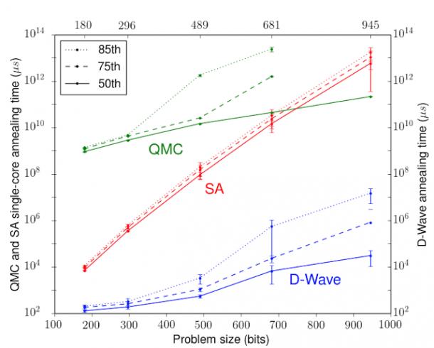 Google y la computadora cuántica de la NASA pueden procesar cálculos por valor de 10,000 años en un segundo