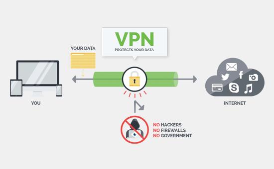Cách thức hoạt động của VPN