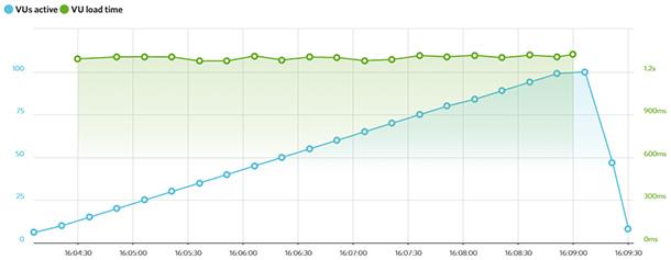 Kết quả thử nghiệm Bluehost LoadImpact