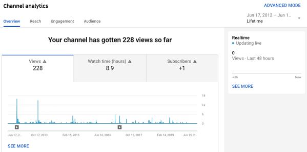 Kanalanalysverktyg i YouTube Studio