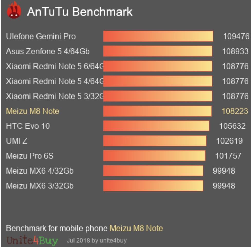 Meizu M8 apareció en antutu;  Probablemente el primer teléfono en ser alimentado por Exnos 9610
