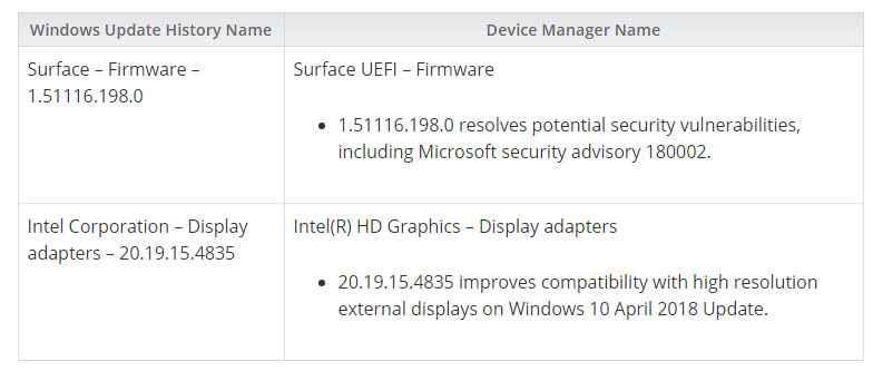 1.51116.198.0 Actualización de firmware de Surface UEFI