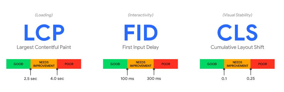 LCP - FID - CLS