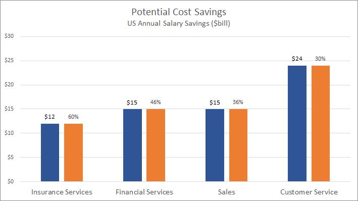 Gráfico de ahorro de costes potenciales