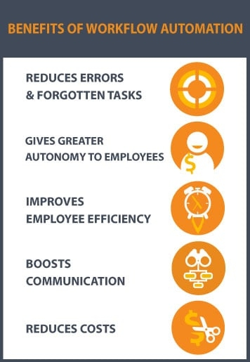 beneficios de la automatización del flujo de trabajo