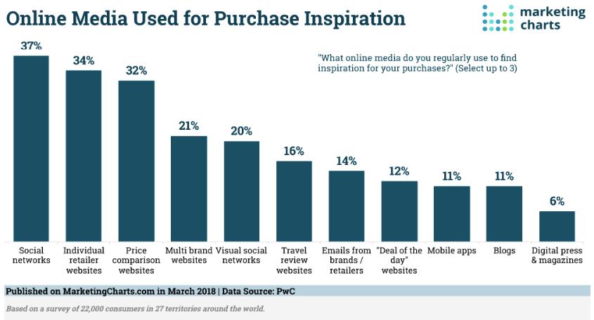 Estadísticas de redes sociales sobre cómo persuadir a los clientes para que compren