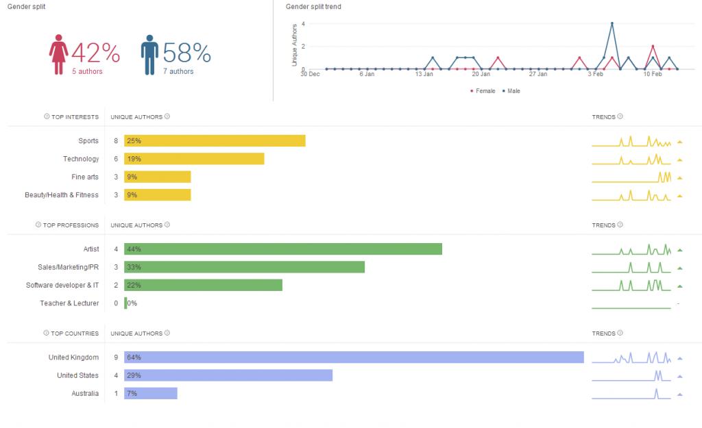 panel de brandwatch, una herramienta de monitoreo de redes sociales