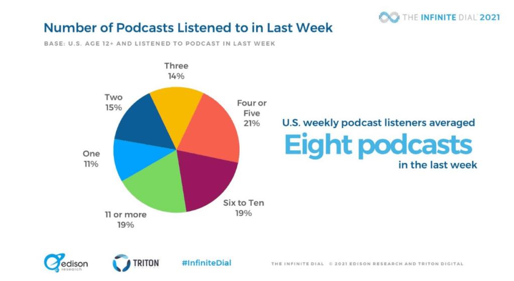 estadísticas promedio sobre escuchas de episodios de podcasts