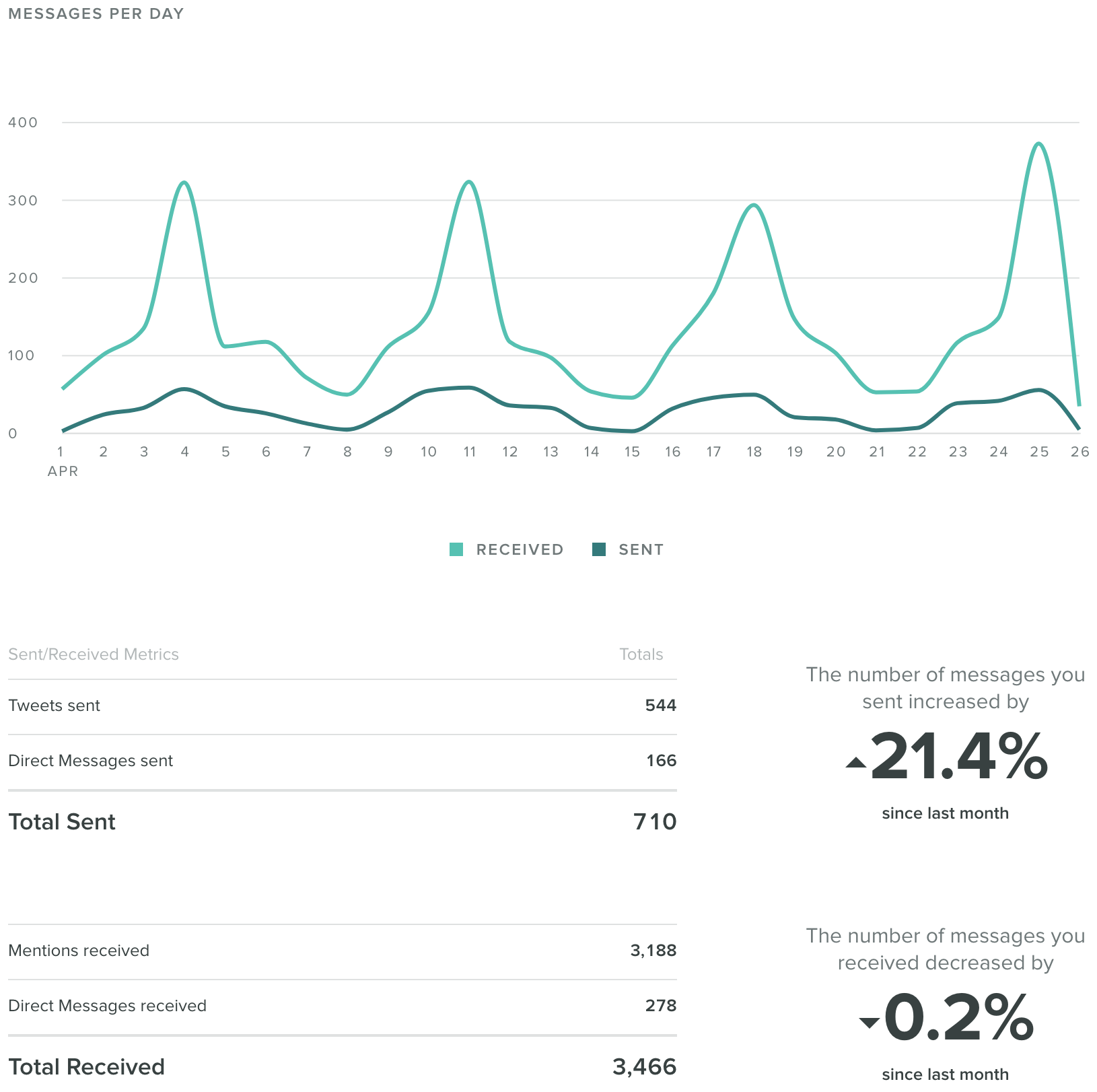 Sprout Social Twitter reporte