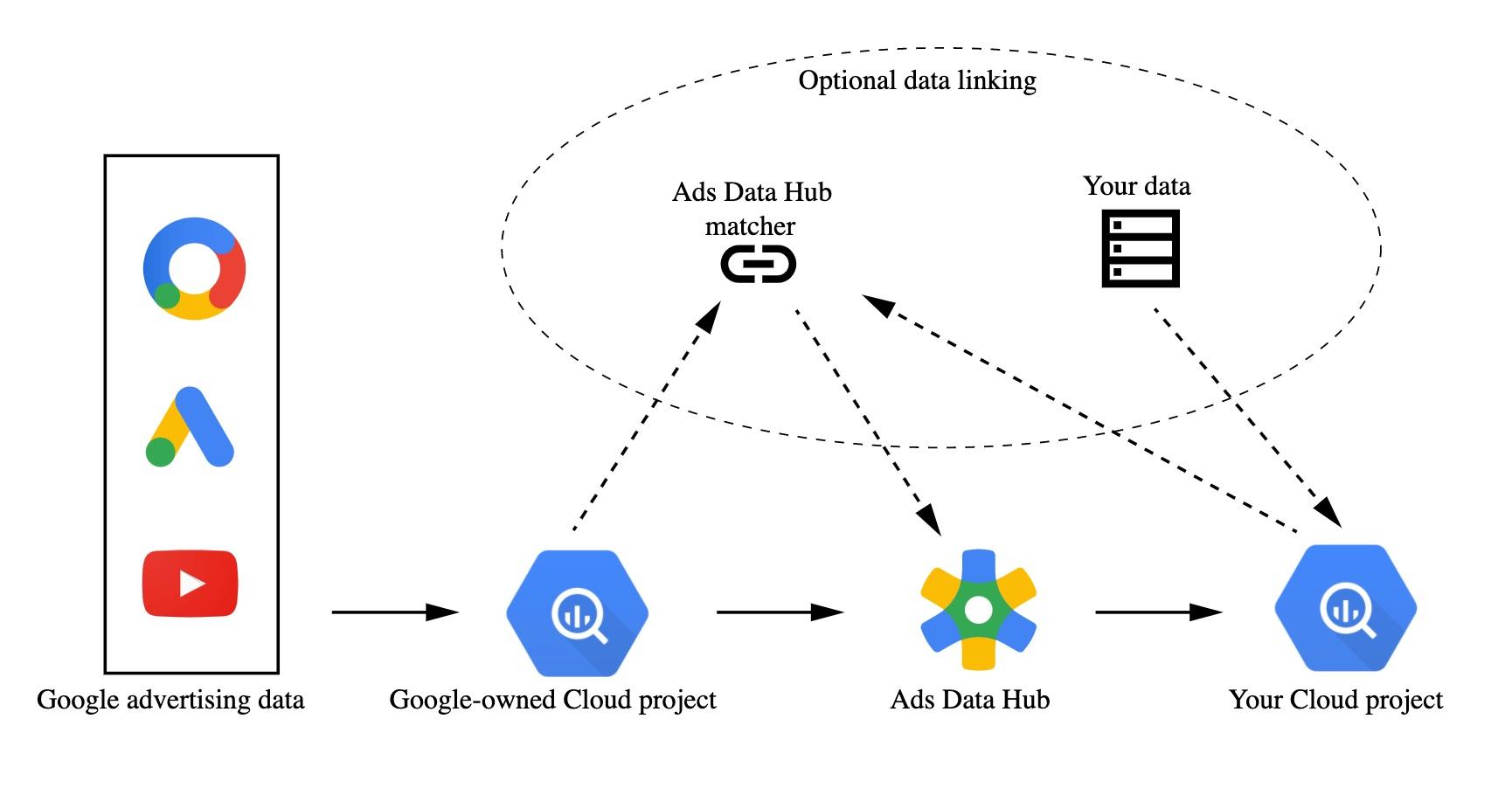 Centro de datos de anuncios de Google.