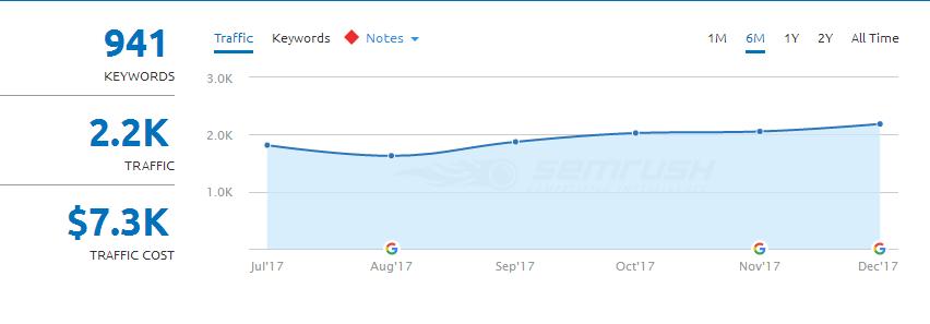 Crecimiento del tráfico