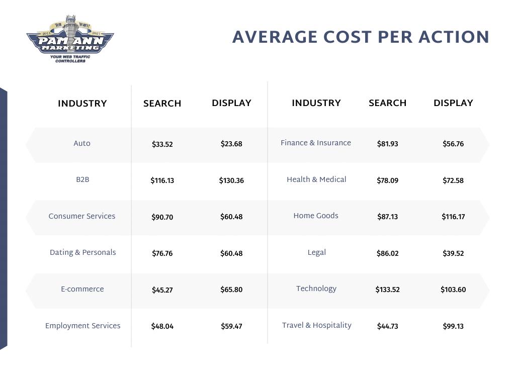 Esta tabla muestra el costo por clic / costo por acción promedio por industria.