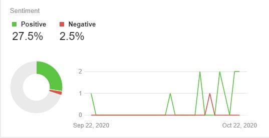 Gráfico de sentimiento.  Captura de pantalla de Awario