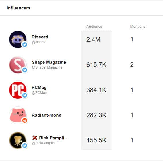 Influencers for Innocent.  Captura de pantalla de Awario.