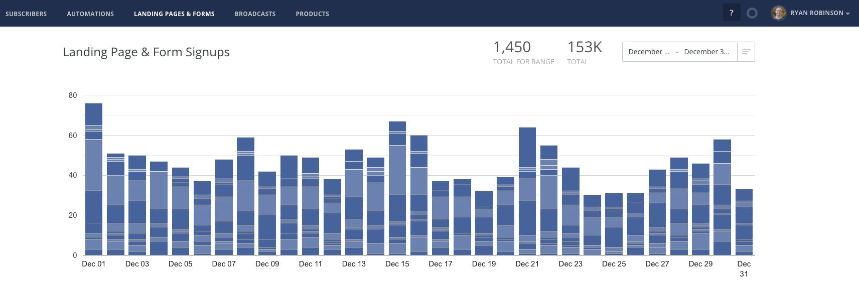 ConvertKit Email Subscriber Growth Screenshot Informe de ingresos del blog de ryrob