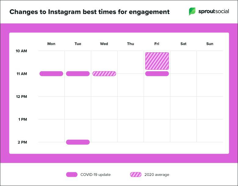 mejor-momento-posterior-a-covid-actualización-gráfico-instagram