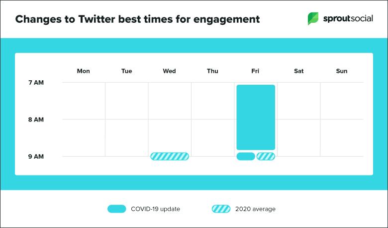 mejor-tiempo-posterior-a-covid-actualización-gráfico-twitter-1