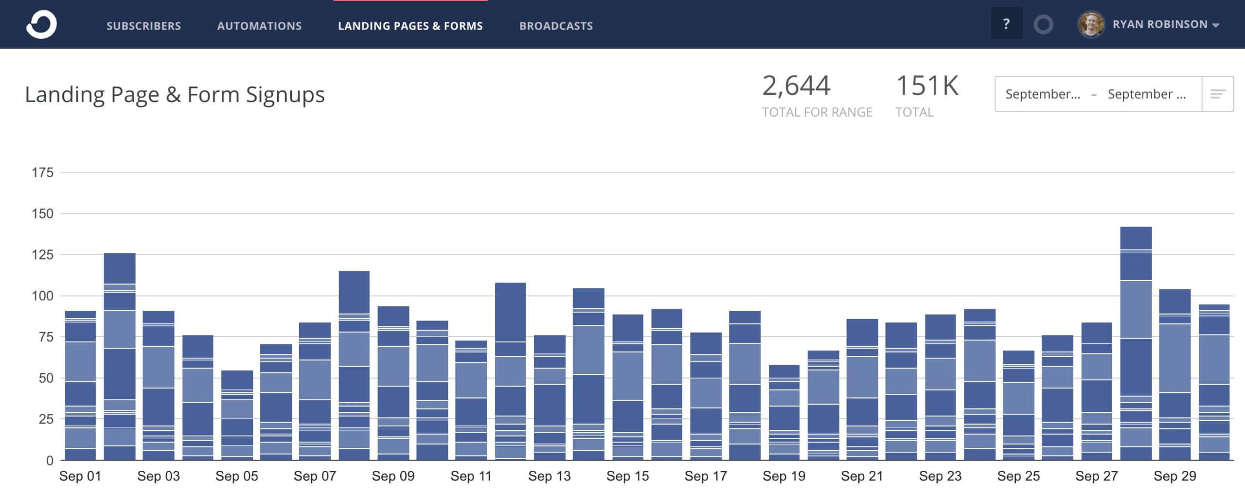 Informe de ingresos del blog ryrob de septiembre (captura de pantalla de los suscriptores de ConvertKit)