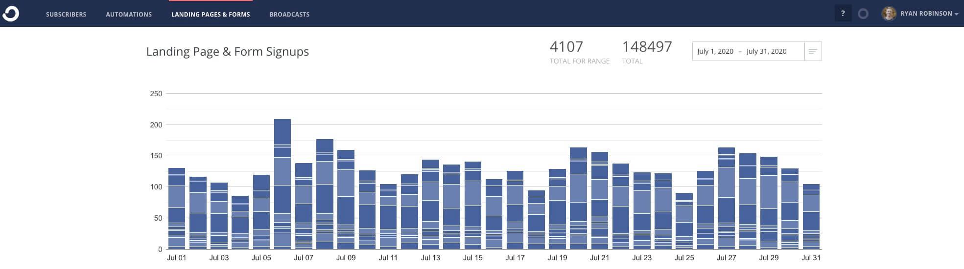 Suscriptores de correo electrónico de ConvertKit se registran en el informe de ingresos del blog de julio de 2020 (ryrob) Captura de pantalla