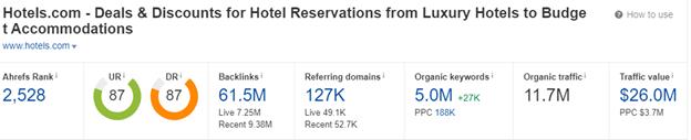 Resultados de Ahrefs para Hoteles.com.