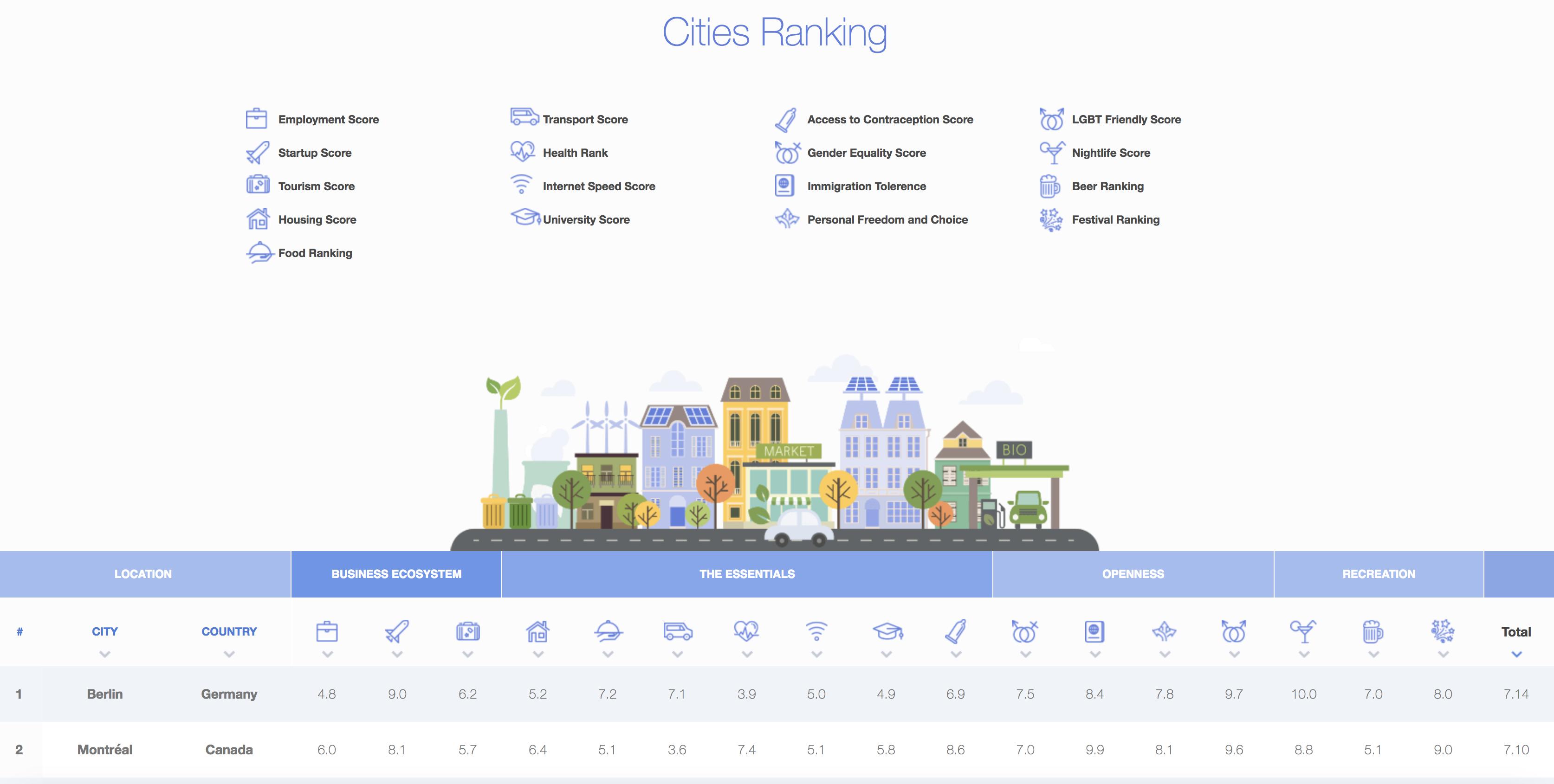 Ejemplo del índice de ciudades millennial 2018 de Nestpick