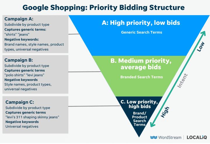 estructura de ofertas de prioridad de compras de Google - versión completa