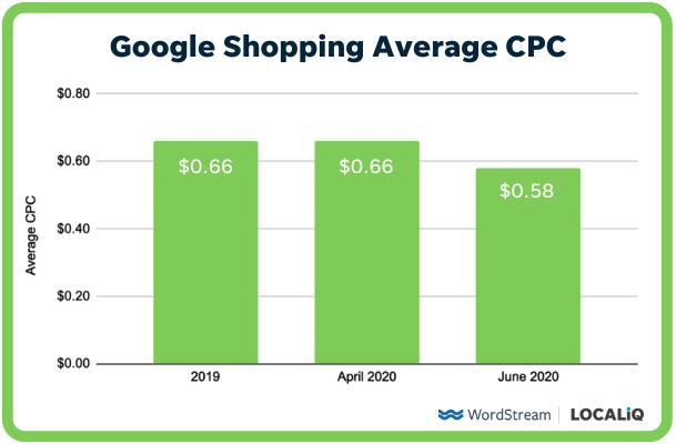 CPC medio de los anuncios de Google Shopping