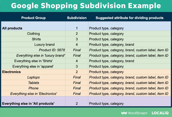 ejemplo de subdivisión de productos para la estructura de ofertas de prioridad de compras de Google