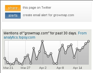 Gráfico de Topsy Analytics para GrowMap