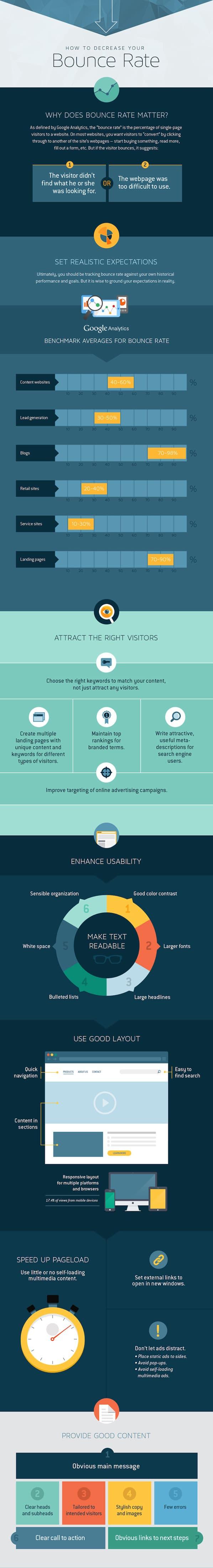 Mejora de la infografía de su tasa de rebote