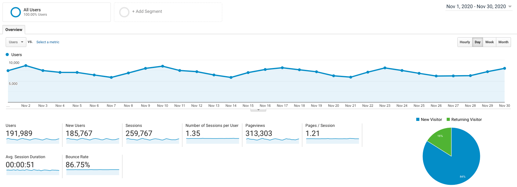 Informe de ingresos del blog de noviembre de 2020 Captura de pantalla de Google Analytics (ryrob)