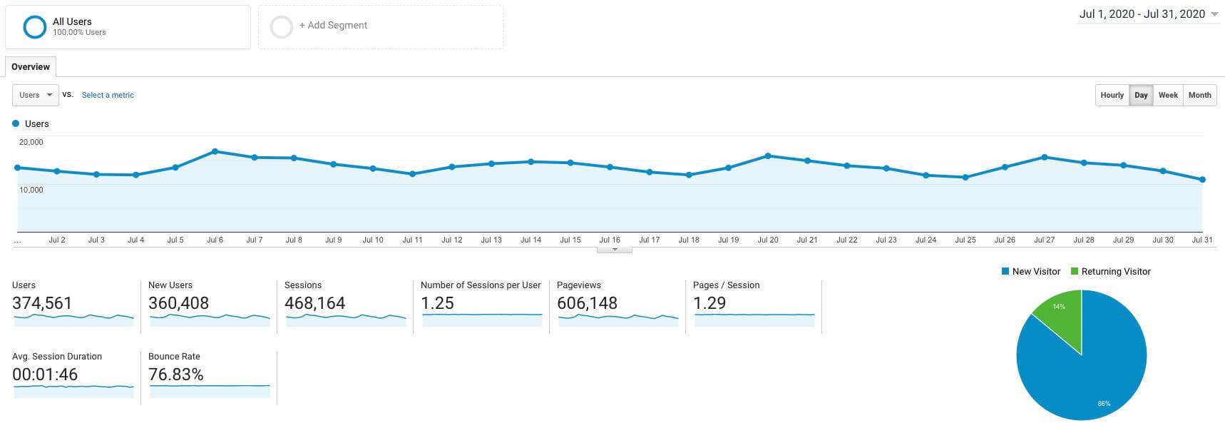 Informe de ingresos del blog de julio de 2020 Captura de pantalla del tráfico de Google Analytics (ryrob)