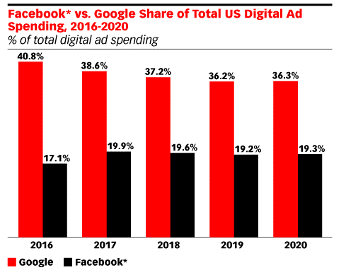 Utilice Google Ads para vender más imágenes de Google Share
