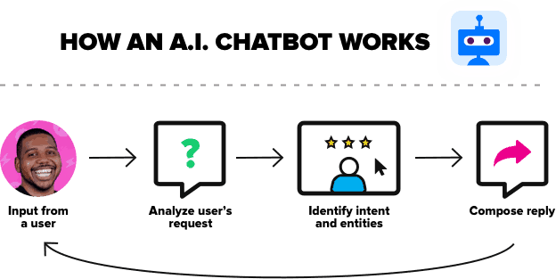 Cómo funciona un chatbot de IA
