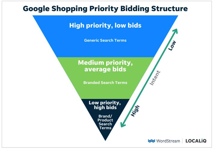 estructura de oferta de prioridad de compras de google versión simple