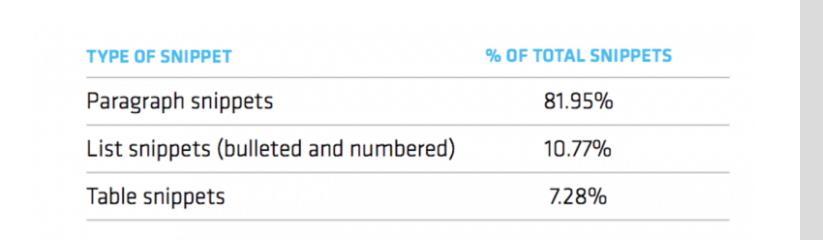 gráfico sobre el tipo de fragmento y sus porcentajes